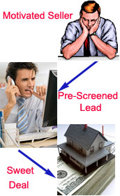 Attracting and Pre-Screening Motivated Sellers